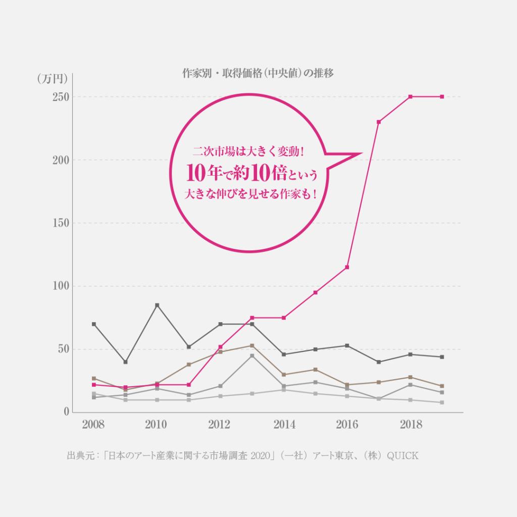 日本の落札件数上位5名の作品価格の推移のグラフ。10年で作品価格が10倍に上がった作家も見られる。 「日本のアート産業に関する市場調査 2020」(一社)アート東京、(株)QUICK