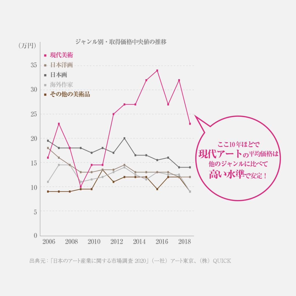 日本のオークションでのジャンル別の中心価格の推移のグラフ。ここ10ねんほどで現代アートの平均価格は、他のジャンルに比べて高い水準で安定している。 「日本のアート産業に関する市場調査 2020」(一社)アート東京、(株)QUICK